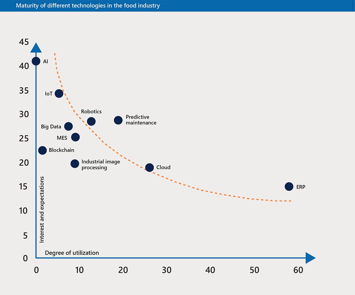 CSB-Study-2020_Grafik_Reifegrad_EN