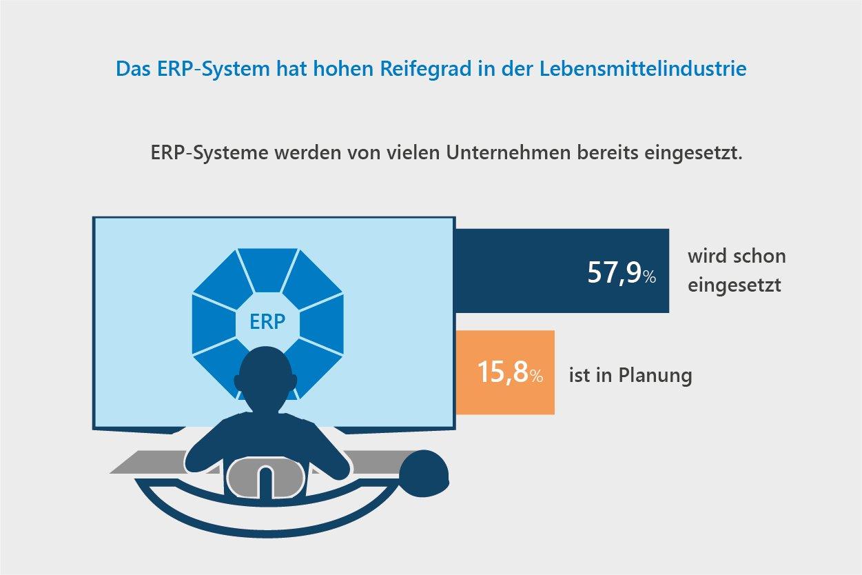 Das ERP-System hat hohem Reifegrad in der Lebenmittelindustrie