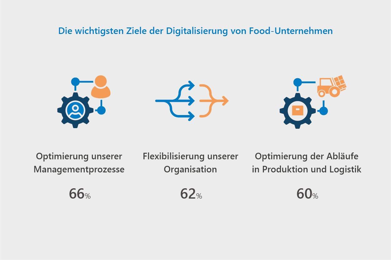 Die wichtigen Ziele der Digitalisierung von Food-Unternehmen