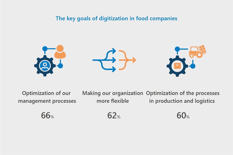 Infografiken CSB Study 2020 - EN_01