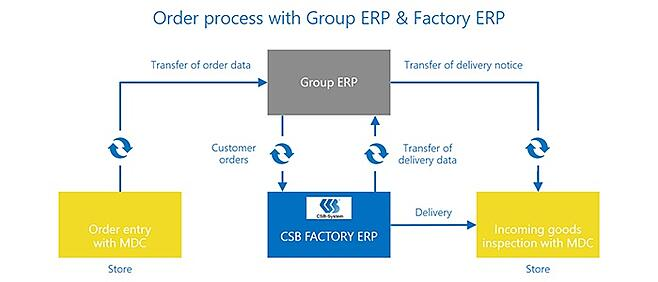Order process with Group ERP and Factory ERP.jpg