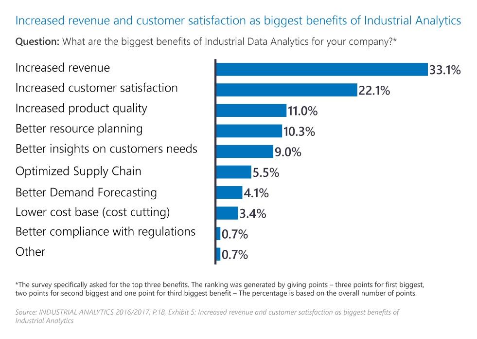 EN_Grafik_Increased revenue and customer satisfaction as biggest benefits of Industrial Analytics_2017-01.jpg